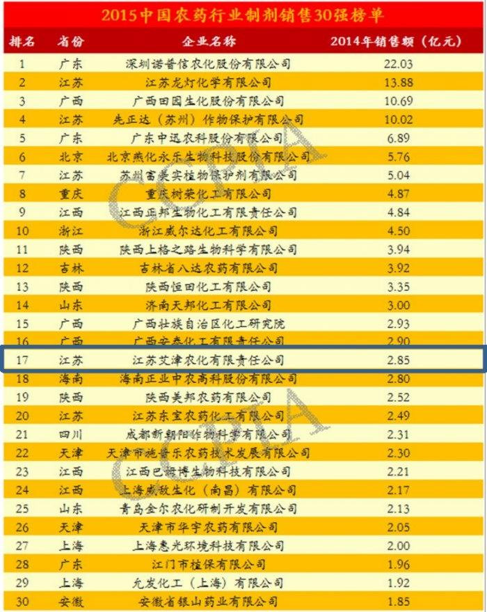 Наньцзин Эссенс Файн-Кемикал Ко.,Лтд занял 17-ое место в рейтинге «Топ 30 производителей пестицидных препаратов Китая» в 2014г